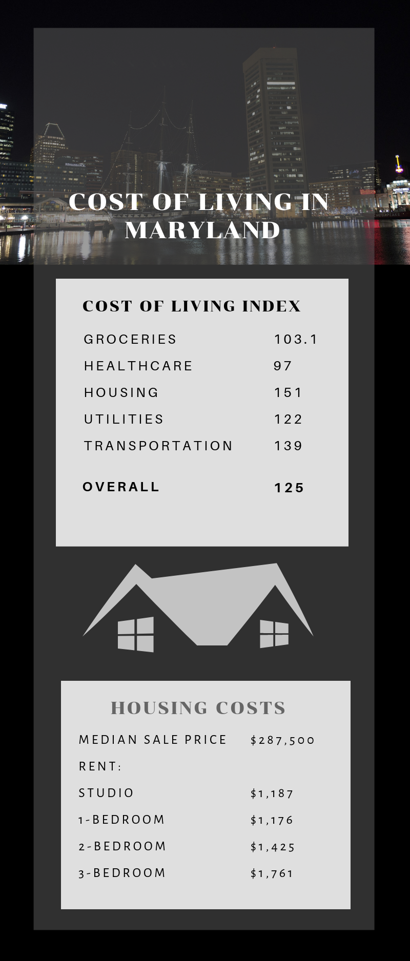 Infographic Showing the Cost of Living Index for Maryland